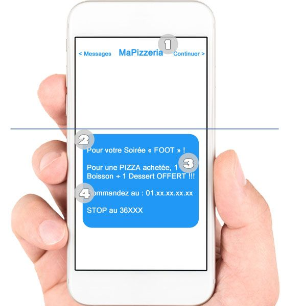 Parties d'un SMS commercial